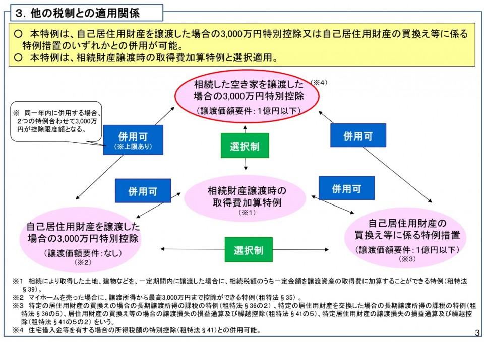 空家対策特別措置法特例措置3