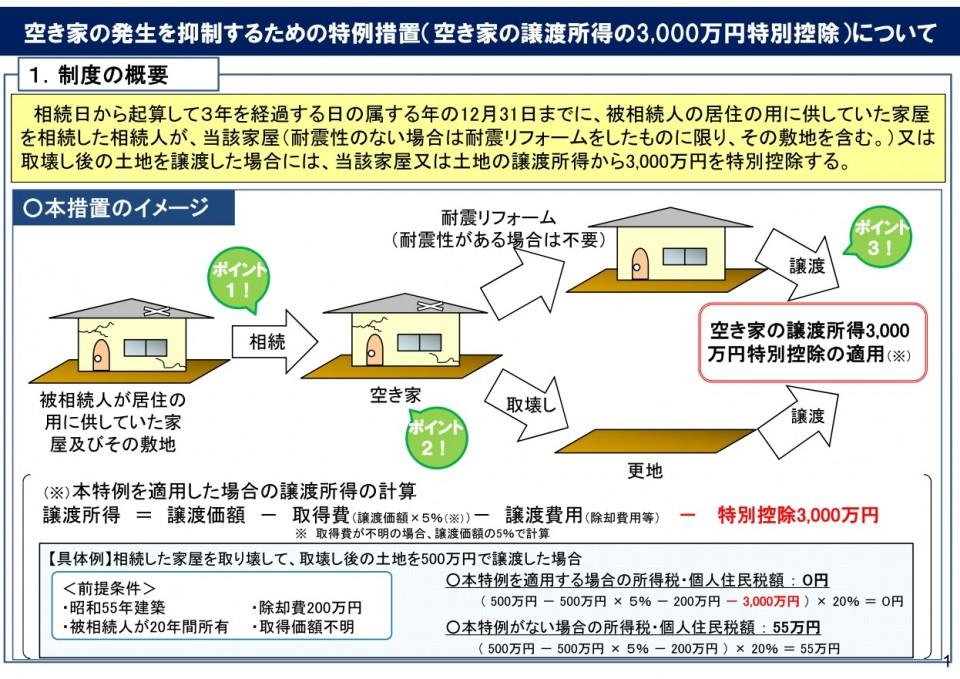 空家対策特別措置法特例措置1